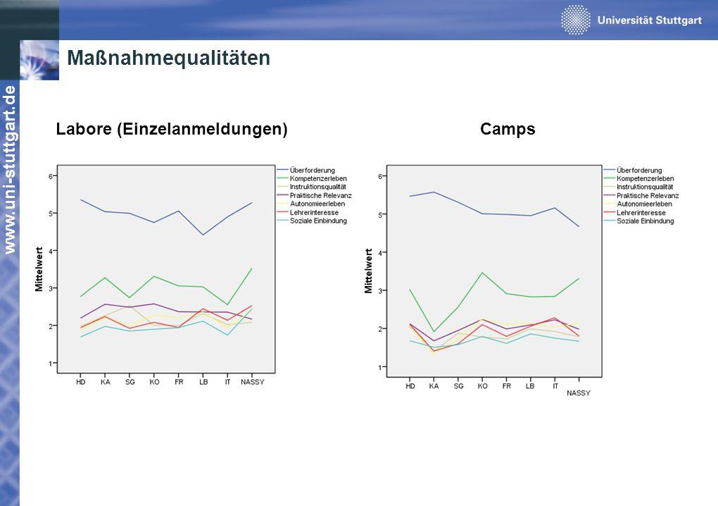 Maßnahmequalitäten Labore (Einzelanmeldungen) Camps