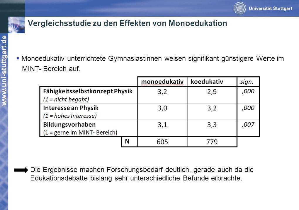 Vergleichsstudie zu den Effekten von Monoedukation