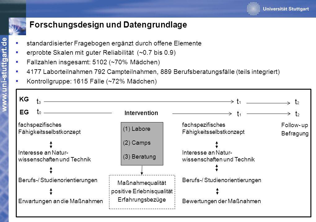 Forschungsdesign und Datengrundlage