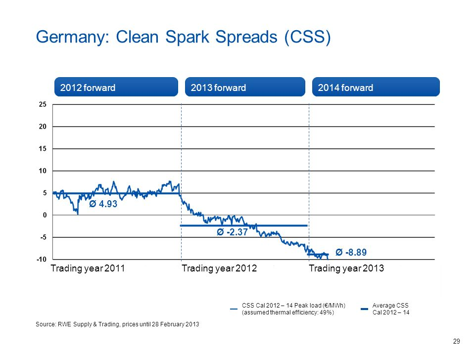 Germany: Clean Spark Spreads (CSS)