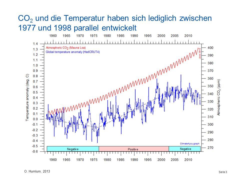 Temperaturanomalie und atmosphärische CO2-Konzentration seit 1960