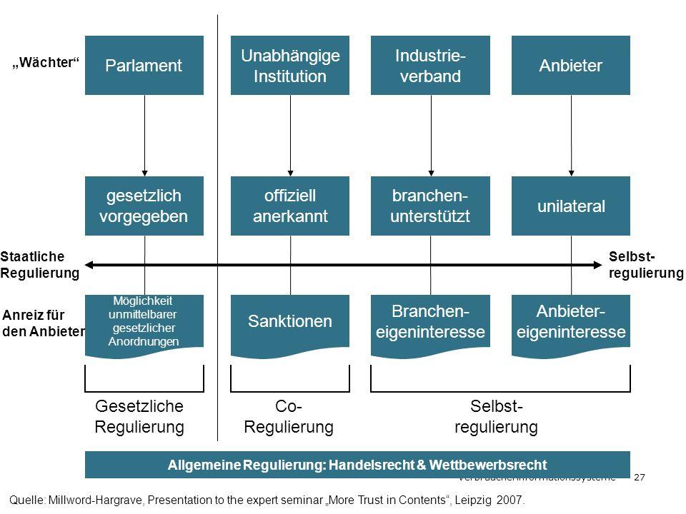 Allgemeine Regulierung: Handelsrecht & Wettbewerbsrecht