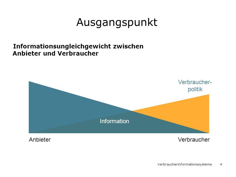 Verbraucherinformationssysteme