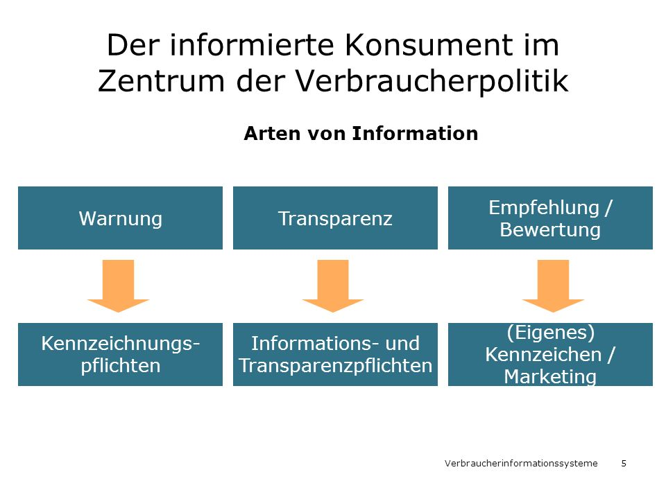 Der informierte Konsument im Zentrum der Verbraucherpolitik
