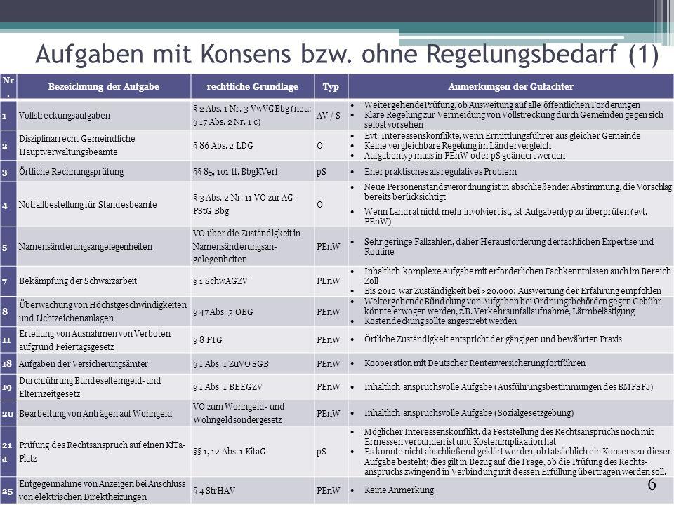 Aufgaben mit Konsens bzw. ohne Regelungsbedarf (1)