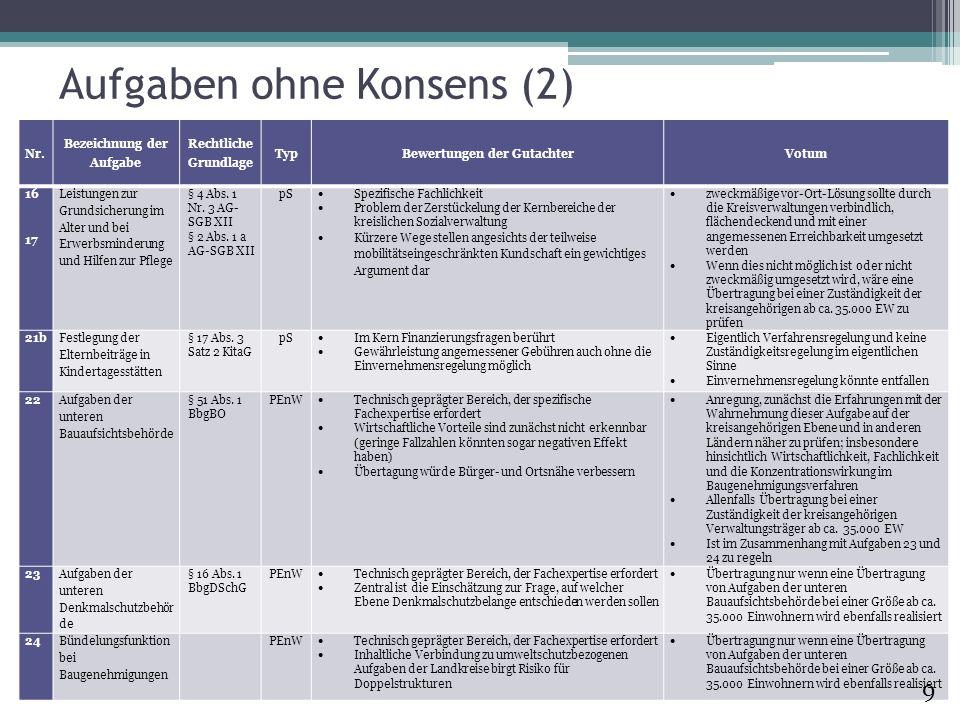 Aufgaben ohne Konsens (2)