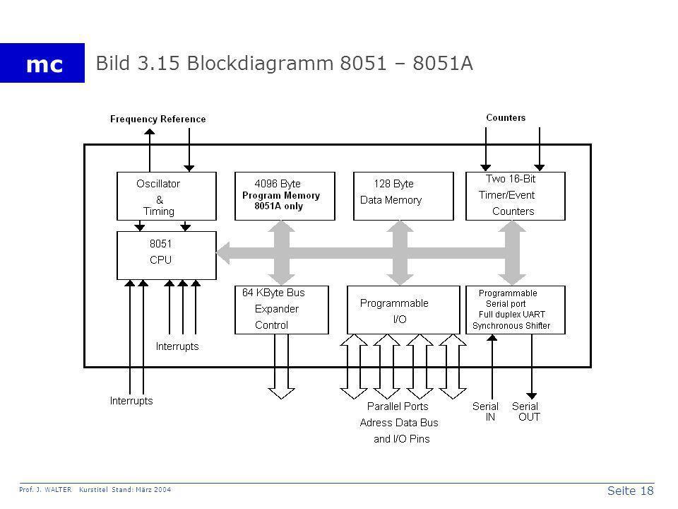 Bild 3.15 Blockdiagramm 8051 – 8051A