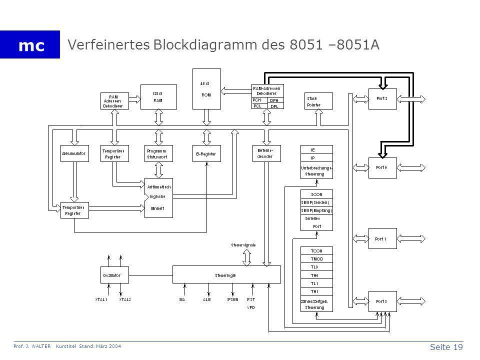 Verfeinertes Blockdiagramm des 8051 –8051A