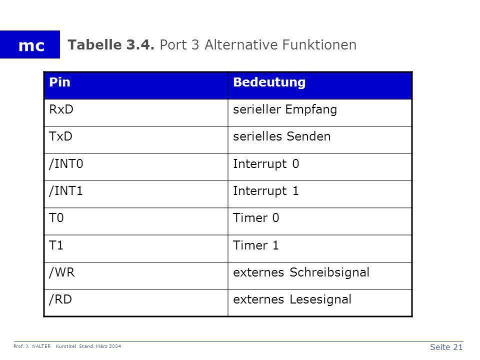 Tabelle 3.4. Port 3 Alternative Funktionen