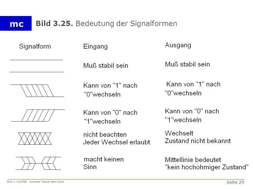 Bild 3.25. Bedeutung der Signalformen
