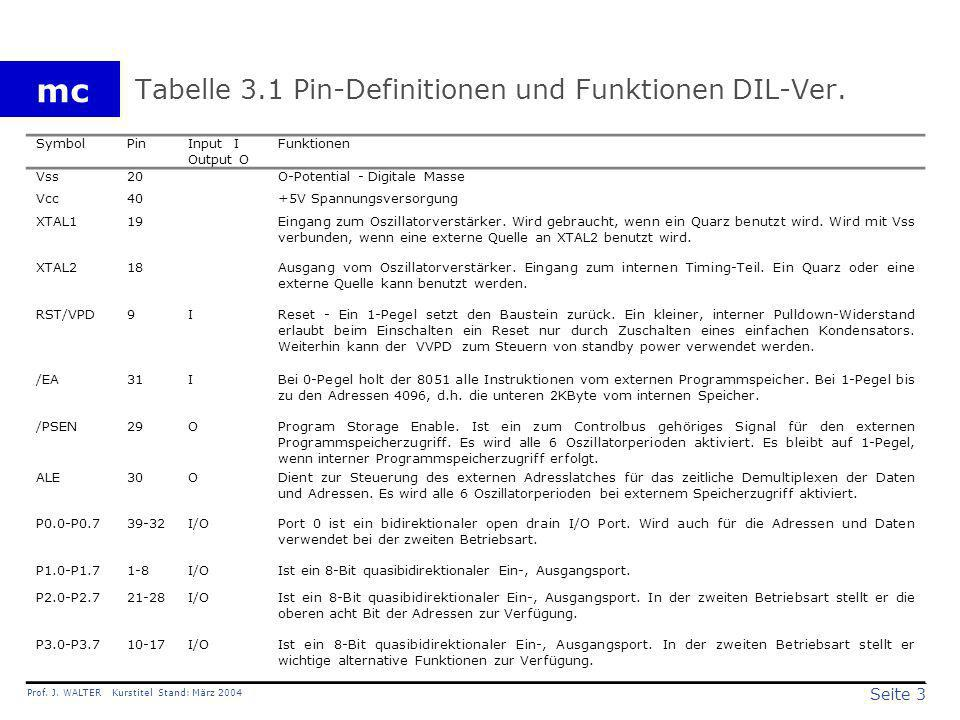 Tabelle 3.1 Pin-Definitionen und Funktionen DIL-Ver.