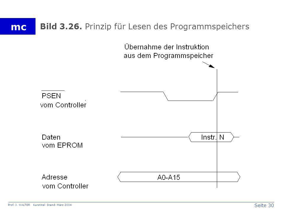Bild 3.26. Prinzip für Lesen des Programmspeichers