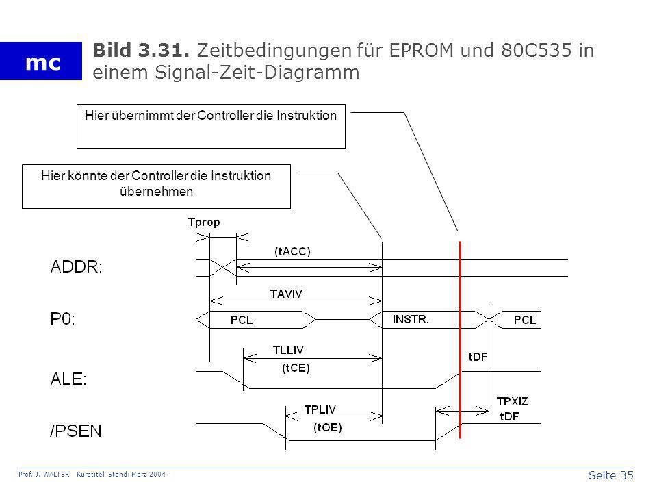 Bild 3.31. Zeitbedingungen für EPROM und 80C535 in einem Signal-Zeit-Diagramm