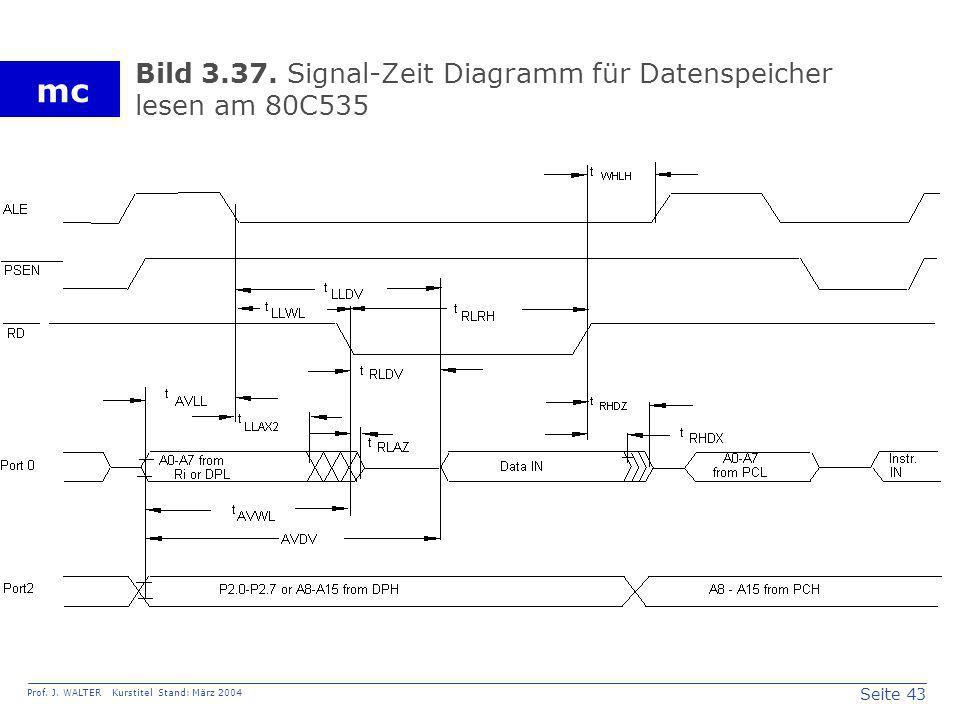 Bild 3.37. Signal-Zeit Diagramm für Datenspeicher lesen am 80C535