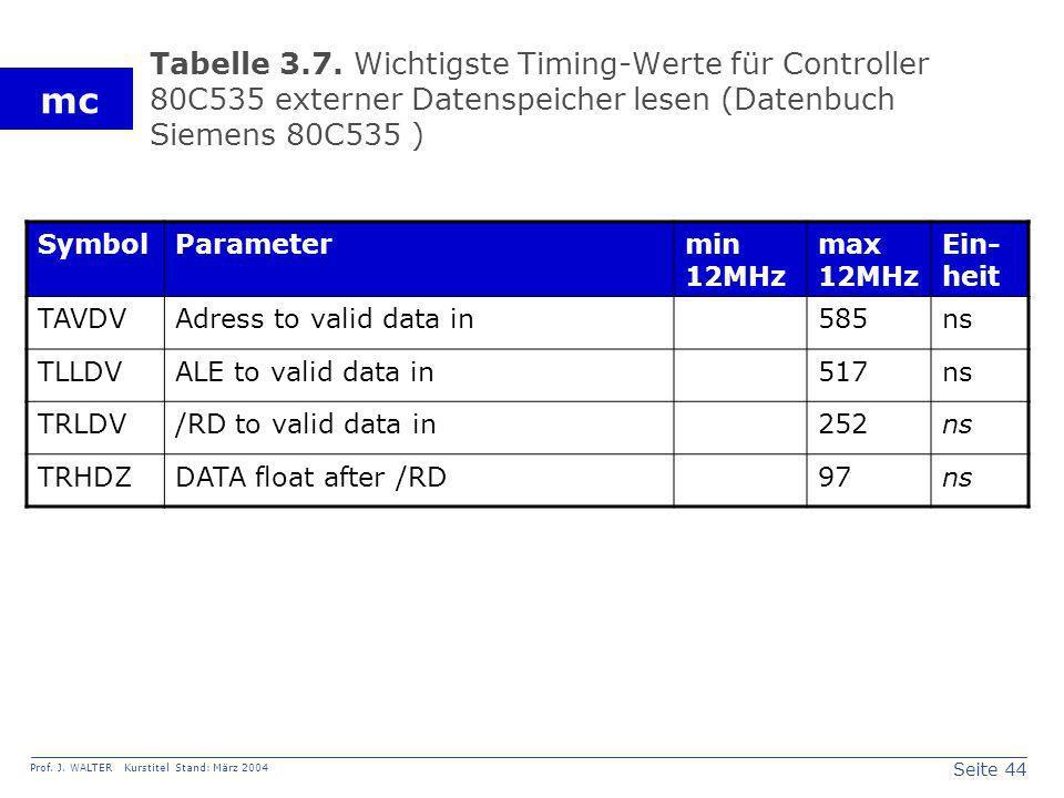 Tabelle 3.7. Wichtigste Timing-Werte für Controller 80C535 externer Datenspeicher lesen (Datenbuch Siemens 80C535 )