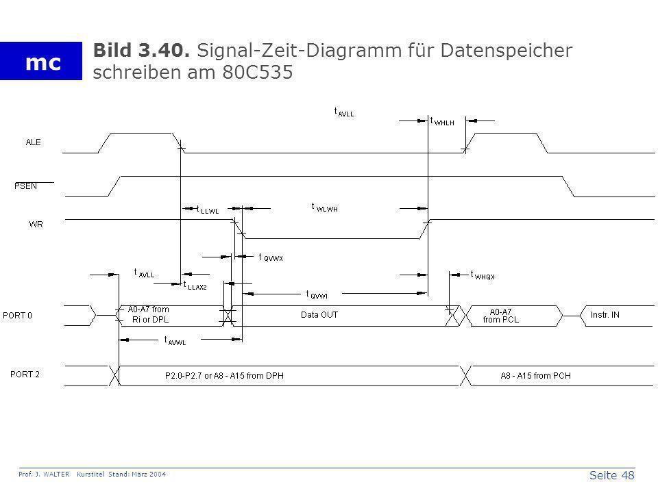 Bild 3.40. Signal-Zeit-Diagramm für Datenspeicher schreiben am 80C535