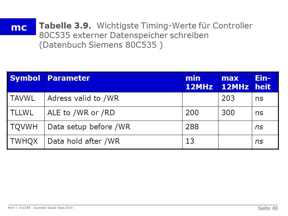Tabelle 3.9. Wichtigste Timing-Werte für Controller 80C535 externer Datenspeicher schreiben (Datenbuch Siemens 80C535 )
