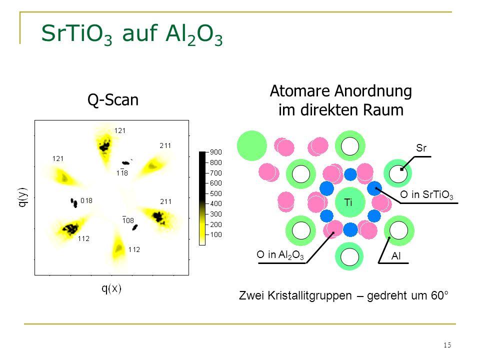 SrTiO3 auf Al2O3 Atomare Anordnung im direkten Raum Q-Scan