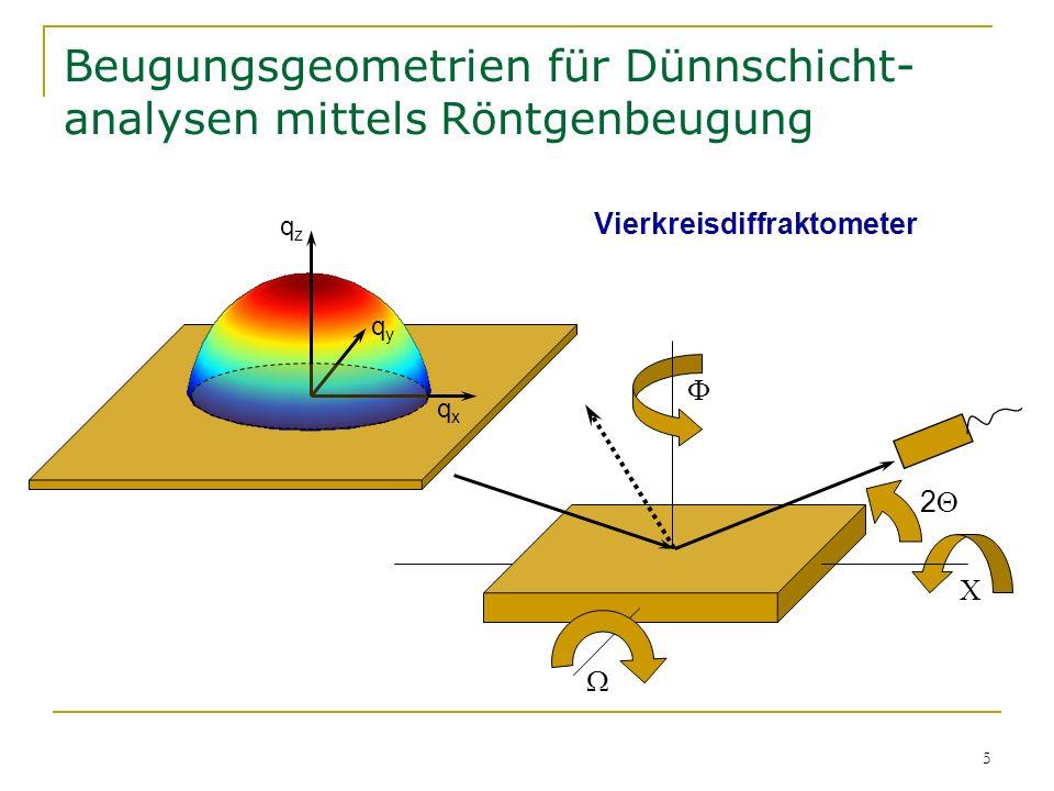 Beugungsgeometrien für Dünnschicht-analysen mittels Röntgenbeugung