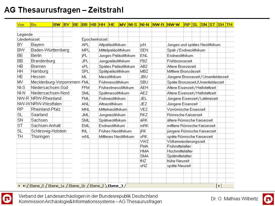 AG Thesaurusfragen – Zeitstrahl