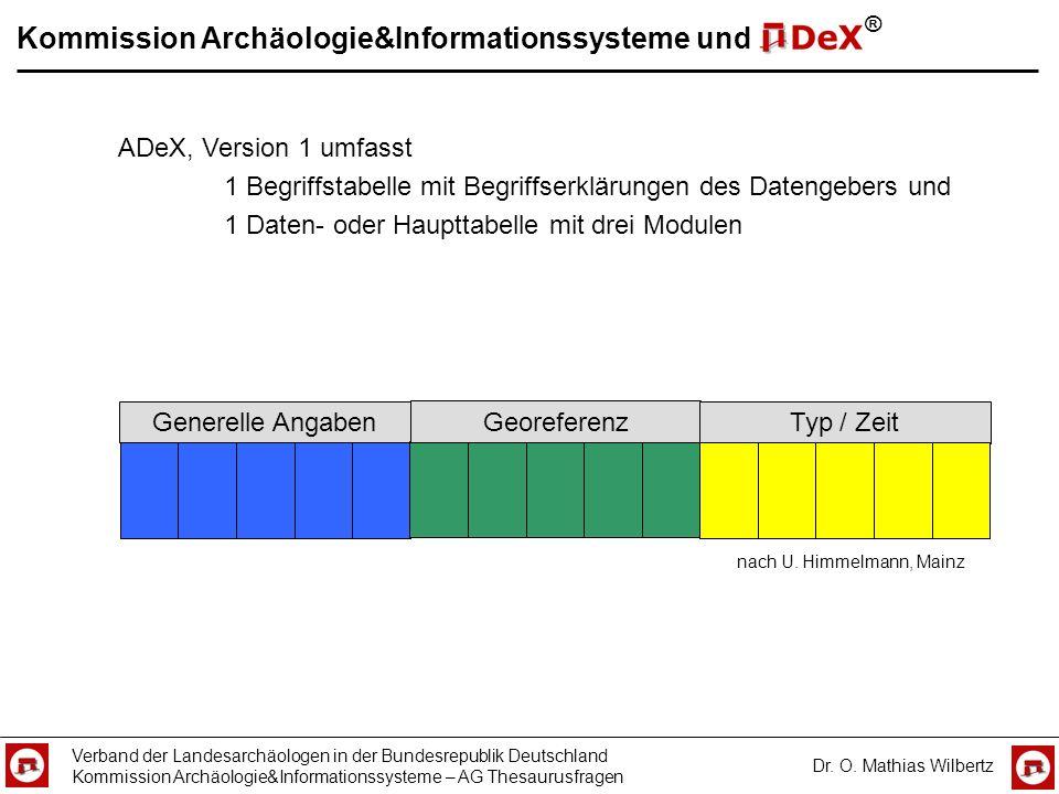 Kommission Archäologie&Informationssysteme und