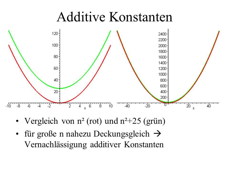 Additive Konstanten Vergleich von n² (rot) und n²+25 (grün)