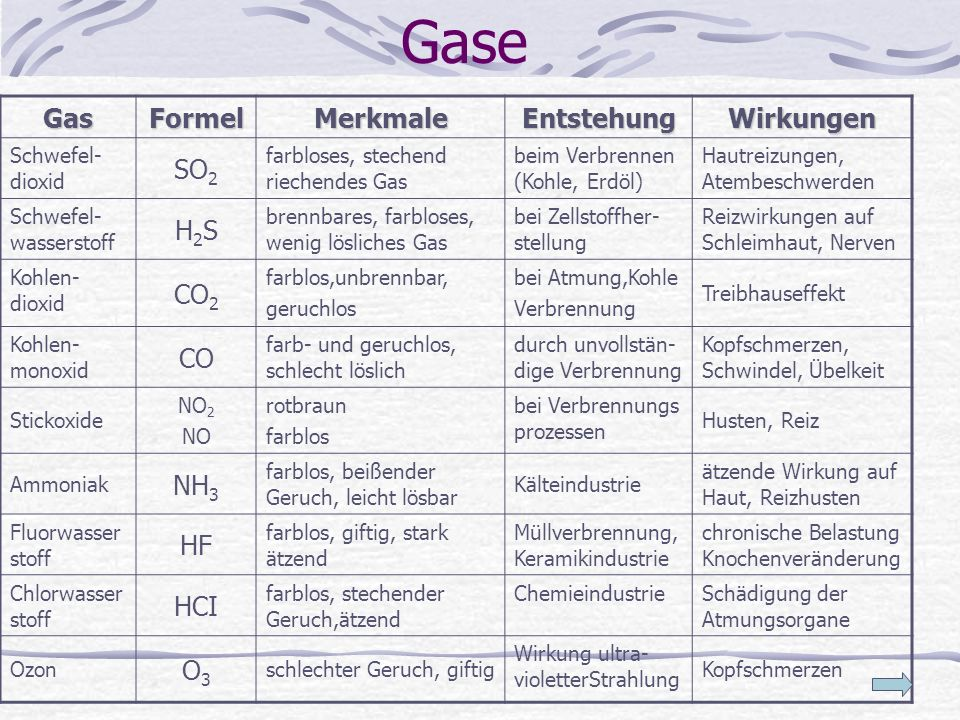 Gase Gas Formel Merkmale Entstehung Wirkungen SO2 H2S CO2 CO NH3 HF