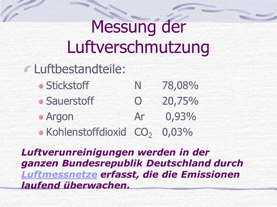 Messung der Luftverschmutzung