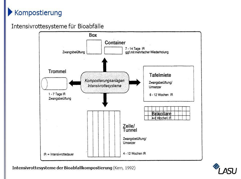 Kompostierung Intensivrottesysteme für Bioabfälle