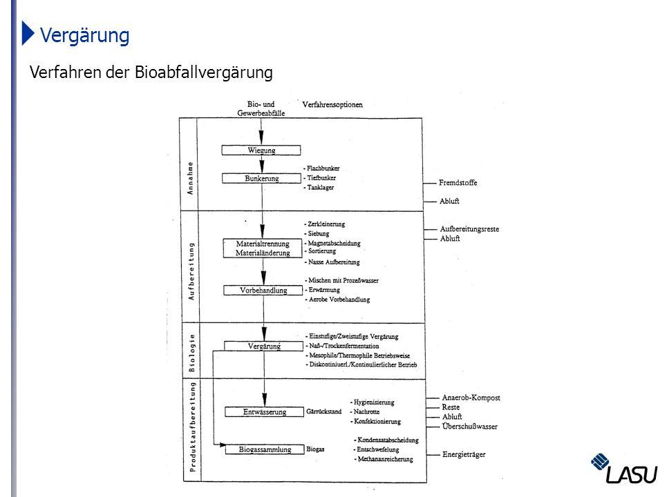 Vergärung Verfahren der Bioabfallvergärung