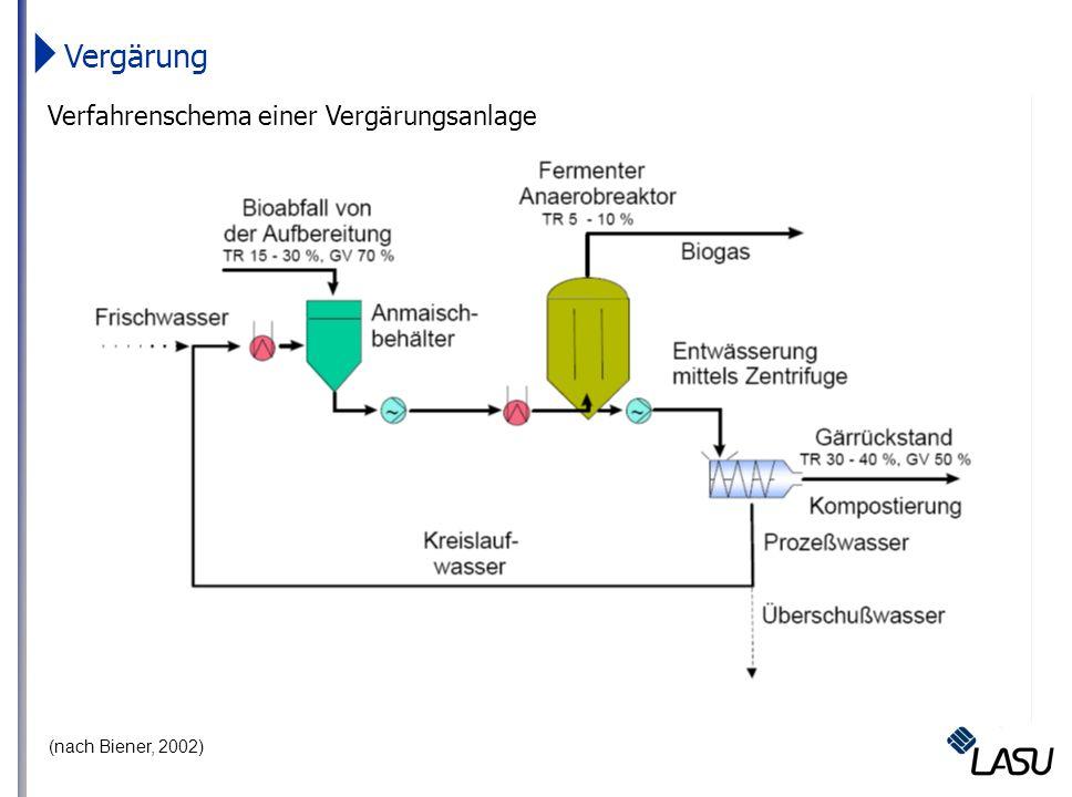 Vergärung Verfahrenschema einer Vergärungsanlage (nach Biener, 2002)