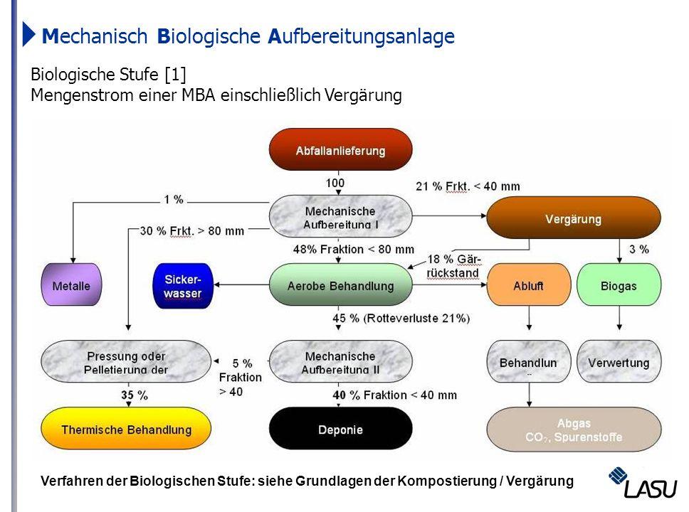 Mechanisch Biologische Aufbereitungsanlage