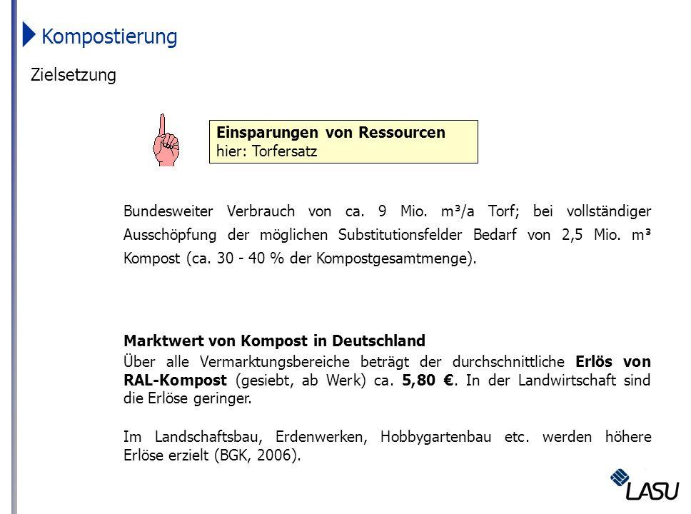 Kompostierung Zielsetzung Marktwert von Kompost in Deutschland
