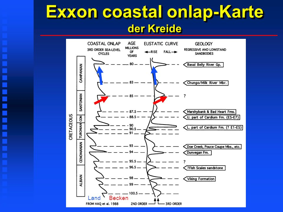 Exxon coastal onlap-Karte der Kreide