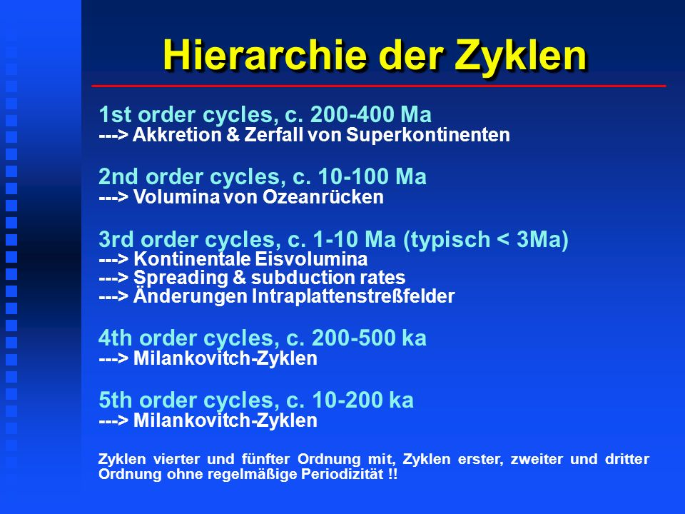 Hierarchie der Zyklen 1st order cycles, c. 200-400 Ma