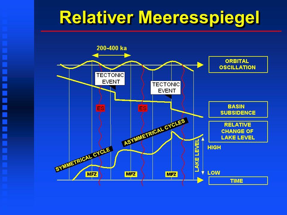 Relativer Meeresspiegel