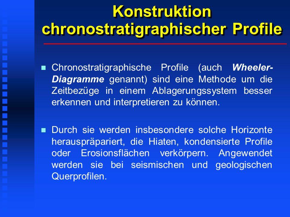 Konstruktion chronostratigraphischer Profile