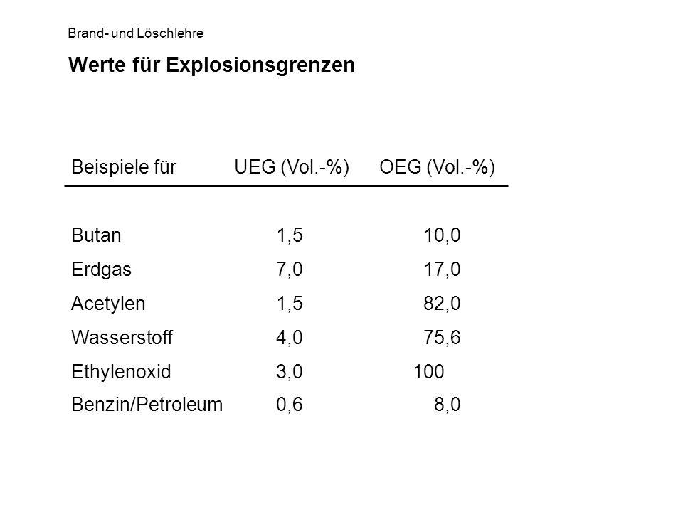 Werte für Explosionsgrenzen