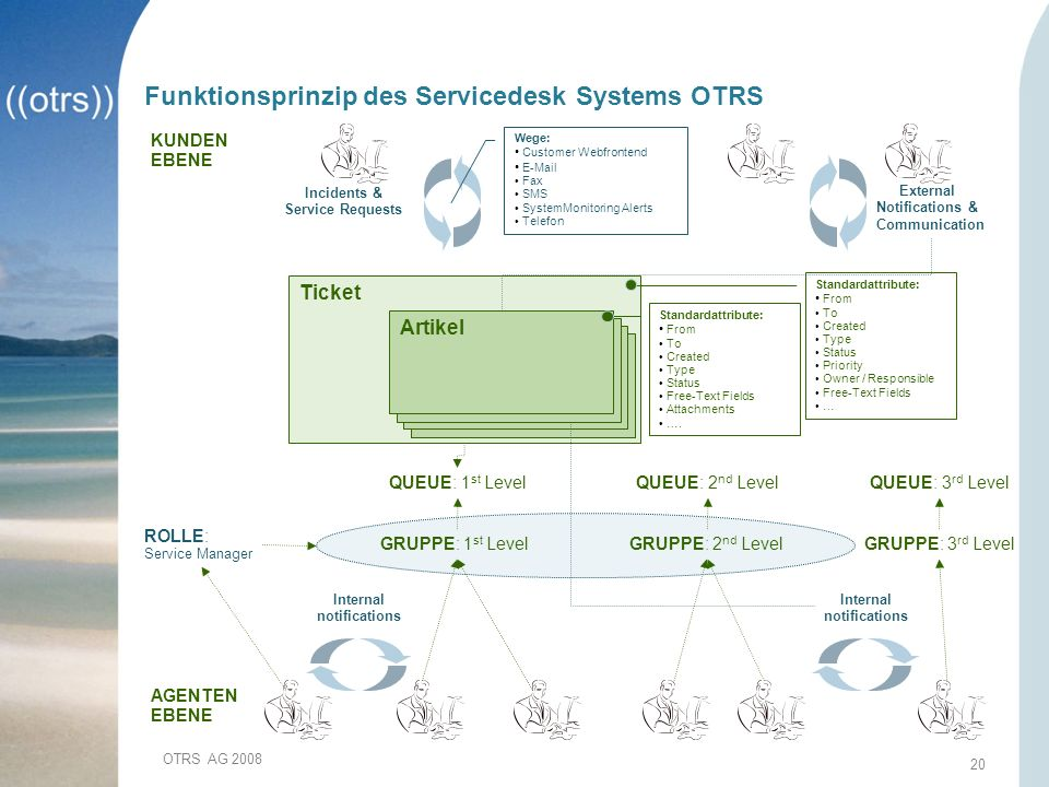 Funktionsprinzip des Servicedesk Systems OTRS