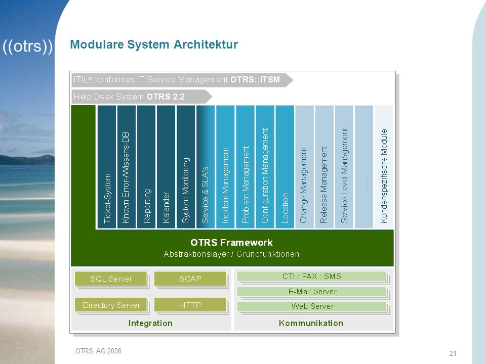 Modulare System Architektur