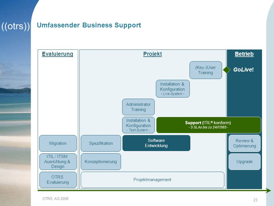 Umfassender Business Support