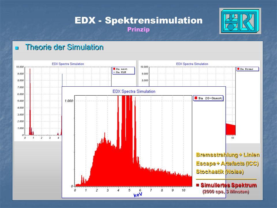 EDX - Spektrensimulation Prinzip