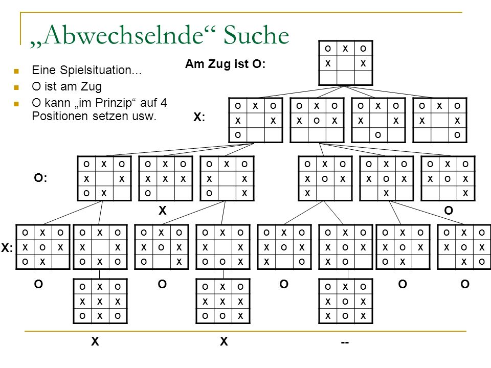 """""""Abwechselnde Suche Am Zug ist O: Eine Spielsituation... O ist am Zug"""