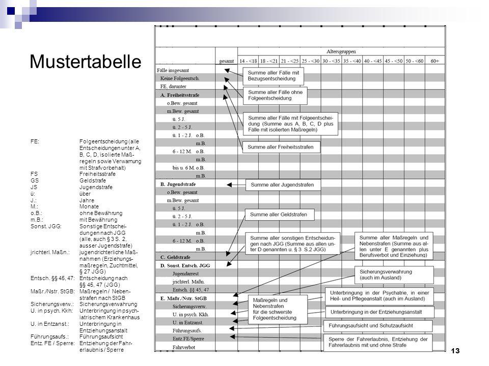 Mustertabelle FE: Folgeentscheidung (alle Entscheidungen unter A, B, C, D, isolierte Maß- regeln sowie Verwarnung mit Strafvorbehalt)