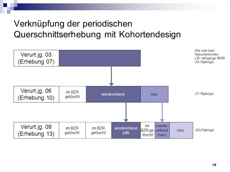 Verknüpfung der periodischen Querschnittserhebung mit Kohortendesign