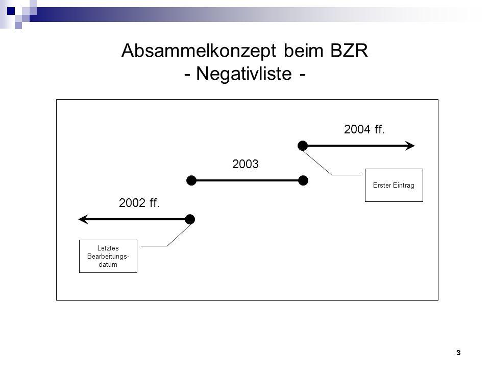 Absammelkonzept beim BZR - Negativliste -