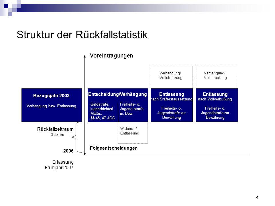 Struktur der Rückfallstatistik