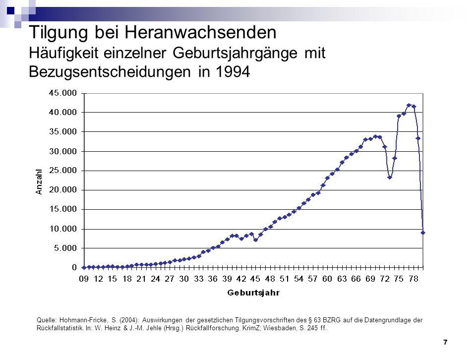 Tilgung bei Heranwachsenden Häufigkeit einzelner Geburtsjahrgänge mit Bezugsentscheidungen in 1994