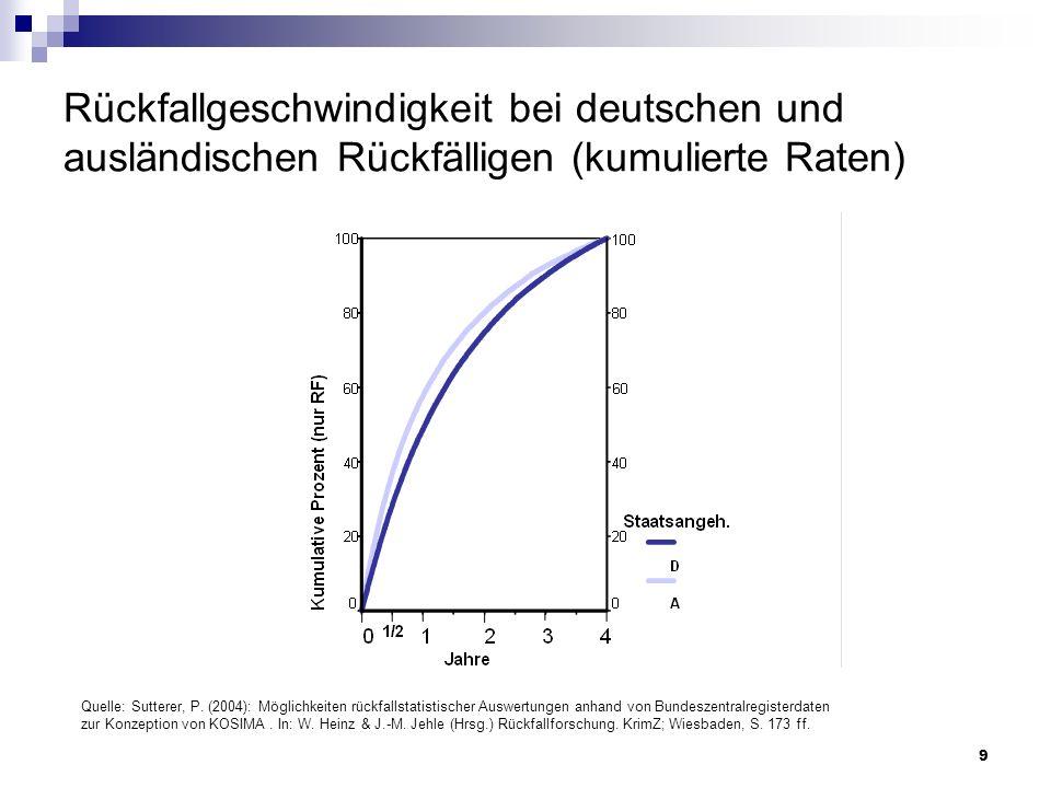 Rückfallgeschwindigkeit bei deutschen und ausländischen Rückfälligen (kumulierte Raten)