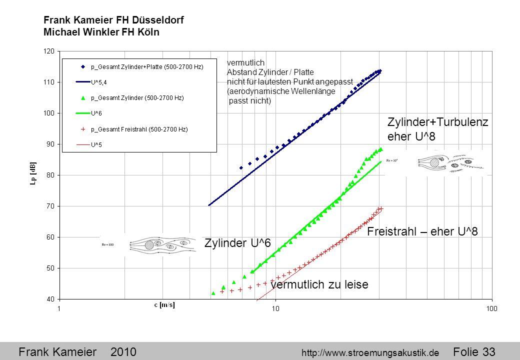 Zylinder+Turbulenz eher U^8 Freistrahl – eher U^8 Zylinder U^6